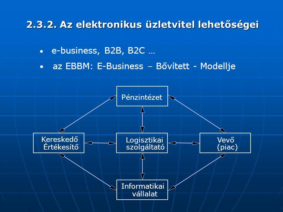 2.3.2. Az elektronikus üzletvitel lehetőségei