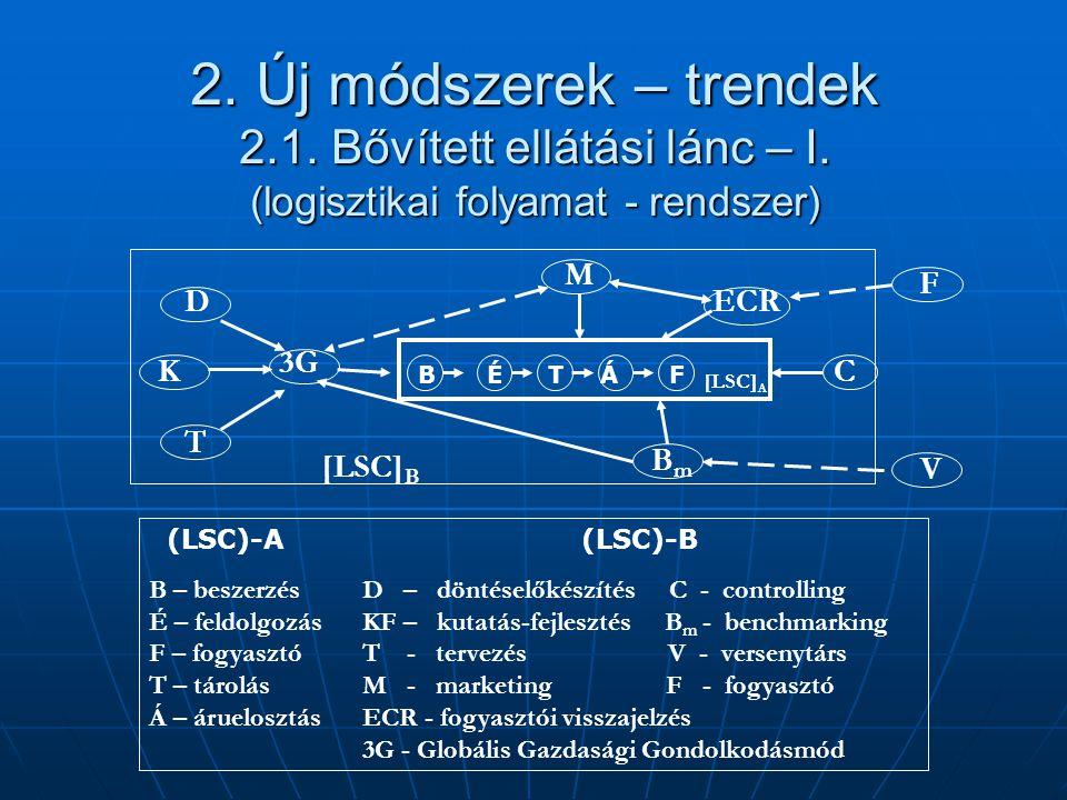 2. Új módszerek – trendek 2. 1. Bővített ellátási lánc – I