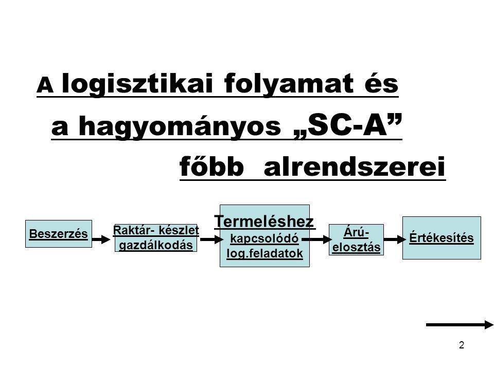 """a hagyományos """"SC-A főbb alrendszerei A logisztikai folyamat és"""