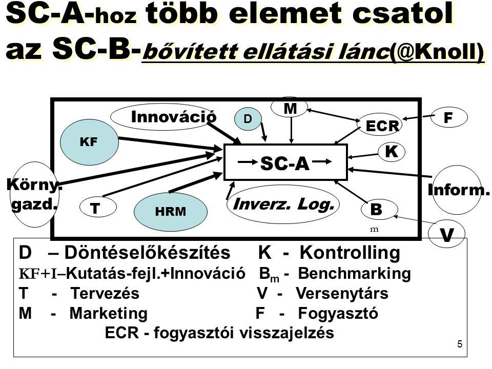 SC-A-hoz több elemet csatol az SC-B-bővített ellátási lánc(@Knoll)