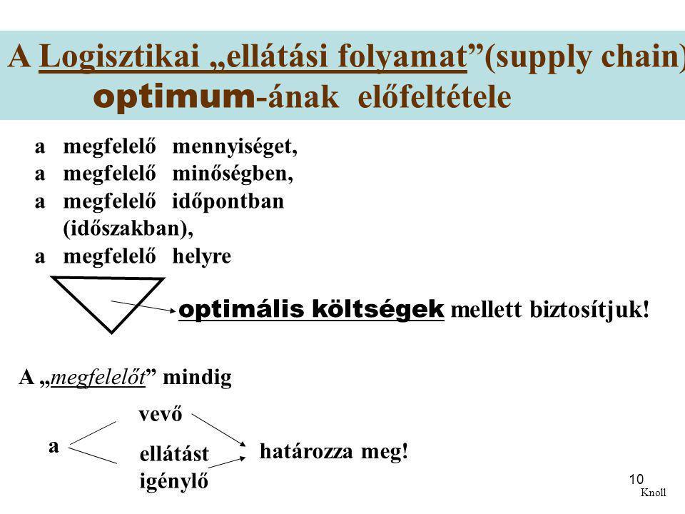 """A Logisztikai """"ellátási folyamat (supply chain)"""