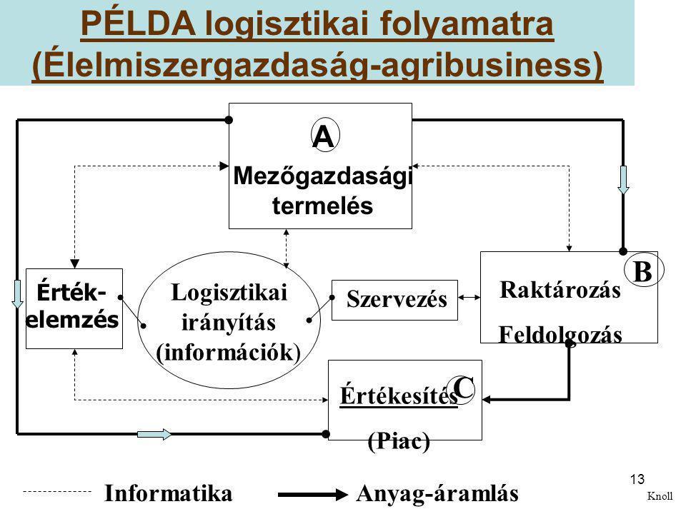 PÉLDA logisztikai folyamatra (Élelmiszergazdaság-agribusiness)