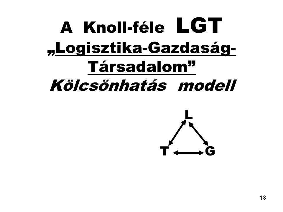 """A Knoll-féle LGT """"Logisztika-Gazdaság-Társadalom Kölcsönhatás modell"""