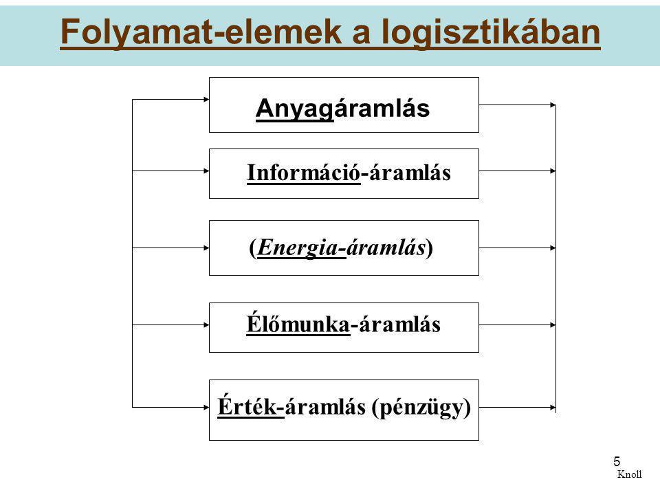 Folyamat-elemek a logisztikában