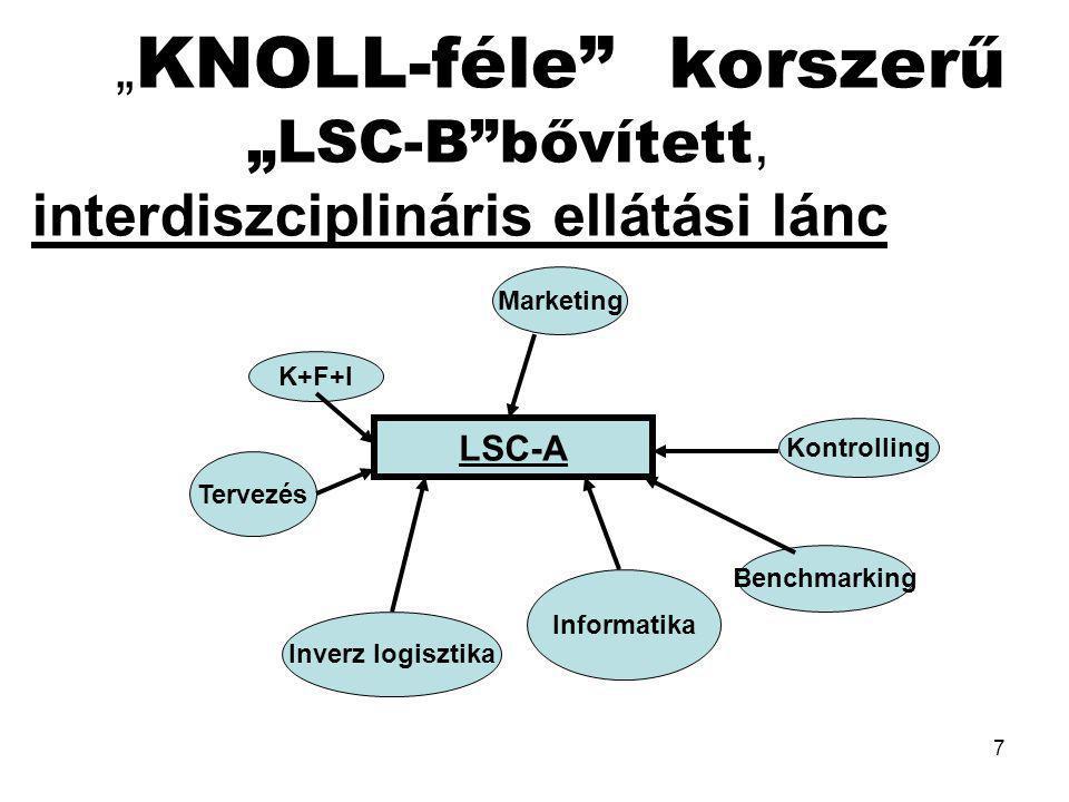 """""""KNOLL-féle korszerű """"LSC-B bővített, interdiszciplináris ellátási lánc"""