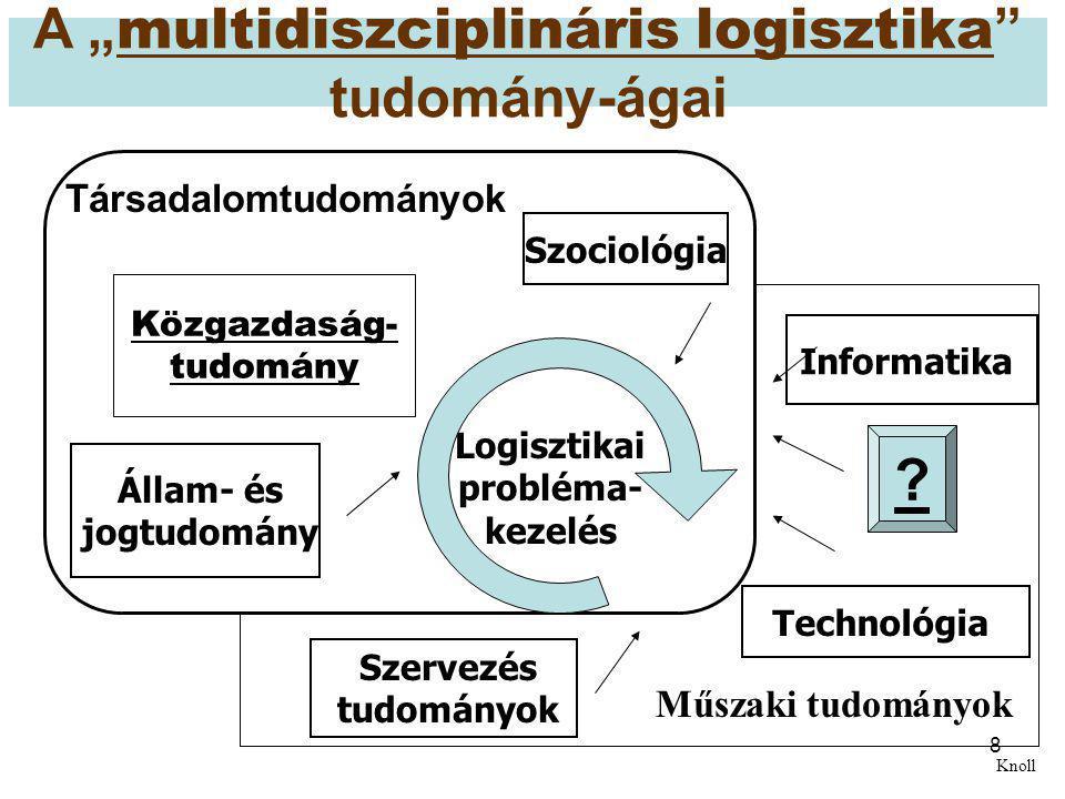 """A """"multidiszciplináris logisztika tudomány-ágai"""