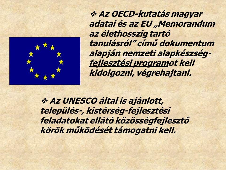 """ Az OECD-kutatás magyar adatai és az EU """"Memorandum az élethosszig tartó tanulásról című dokumentum alapján nemzeti alapkészség-fejlesztési programot kell kidolgozni, végrehajtani."""