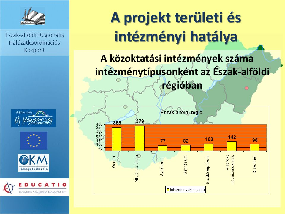 A projekt területi és intézményi hatálya