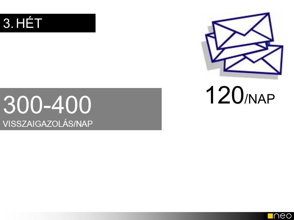 3. HÉT 120/NAP 300-400 VISSZAIGAZOLÁS/NAP