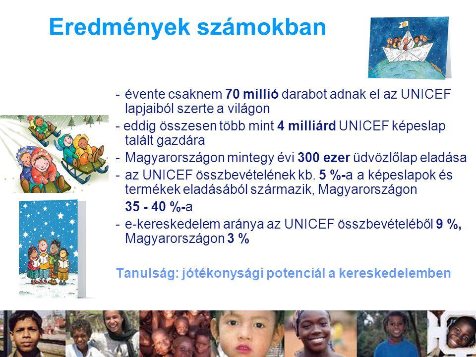 Eredmények számokban évente csaknem 70 millió darabot adnak el az UNICEF lapjaiból szerte a világon.