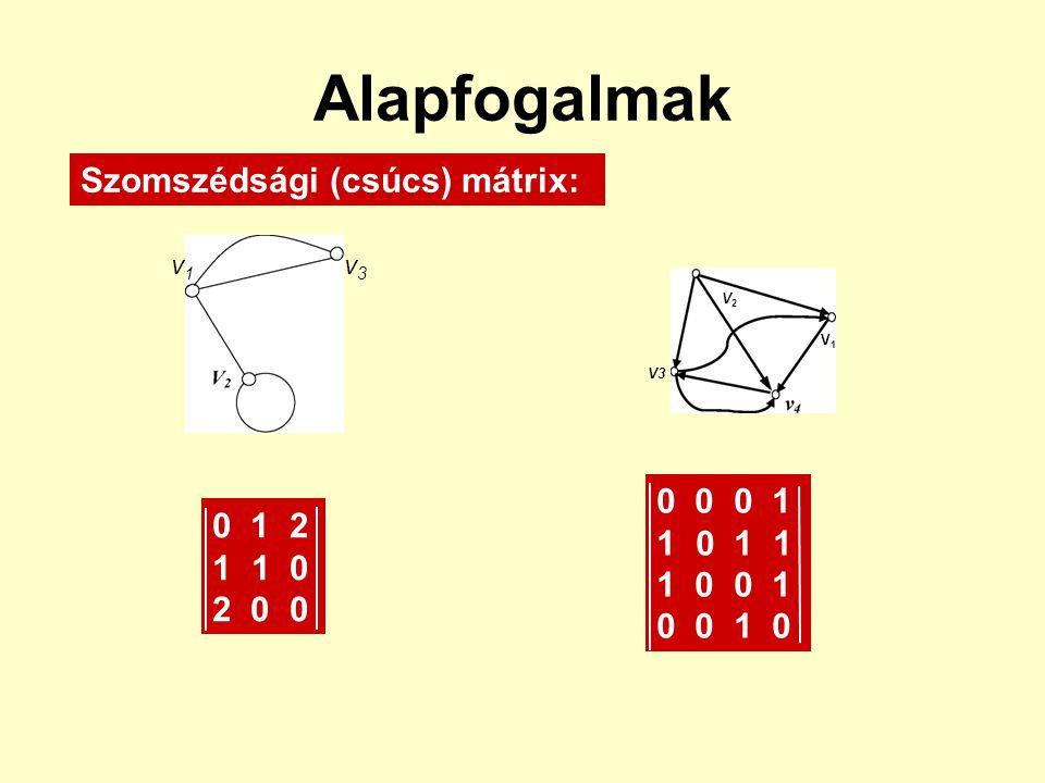 Alapfogalmak Szomszédsági (csúcs) mátrix: 0 0 0 1 0 1 1 0 1 2 1 0 0 1