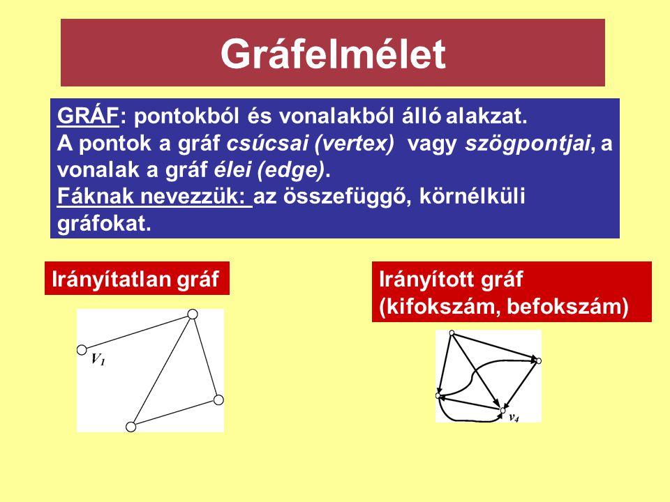Gráfelmélet GRÁF: pontokból és vonalakból álló alakzat.