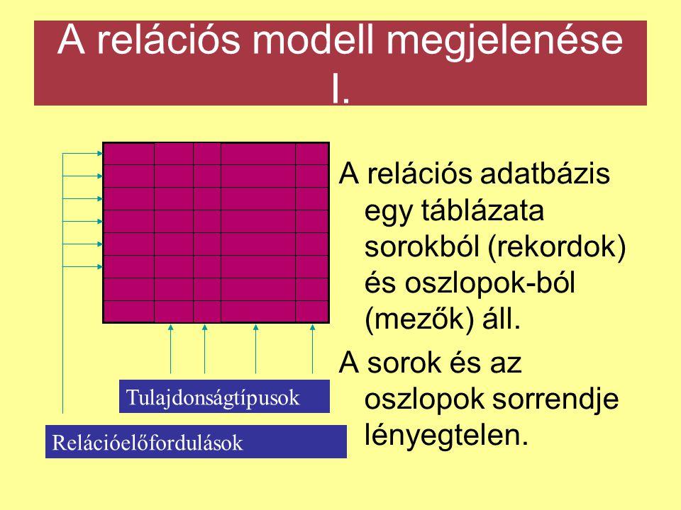A relációs modell megjelenése I.