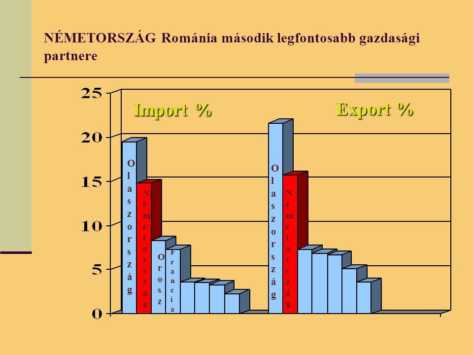 NÉMETORSZÁG Románia második legfontosabb gazdasági partnere