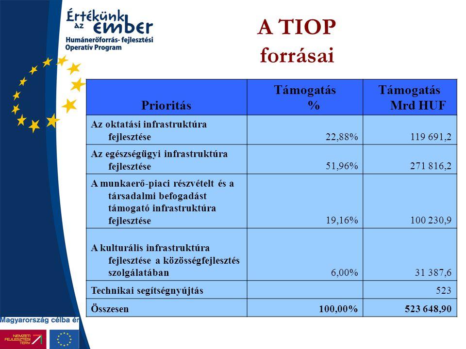 A TIOP forrásai Prioritás Támogatás % Támogatás Mrd HUF