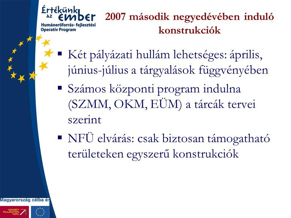 2007 második negyedévében induló konstrukciók