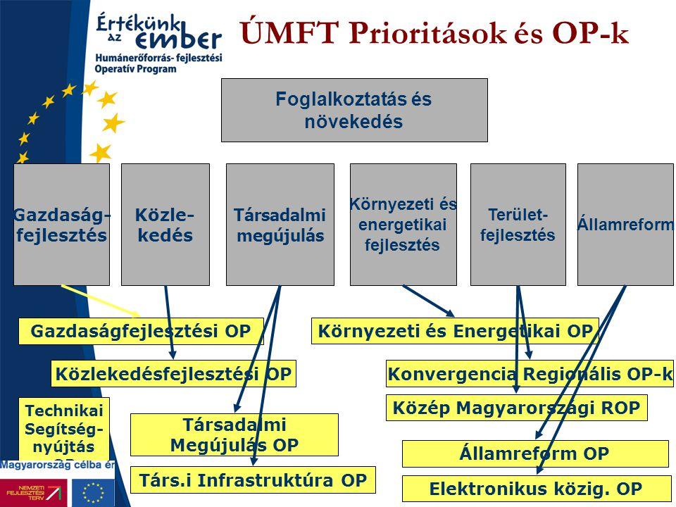 ÚMFT Prioritások és OP-k