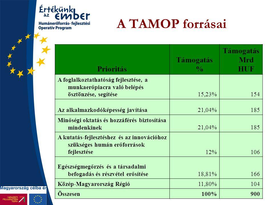 A TAMOP forrásai Támogatás Mrd HUF Támogatás % Prioritás
