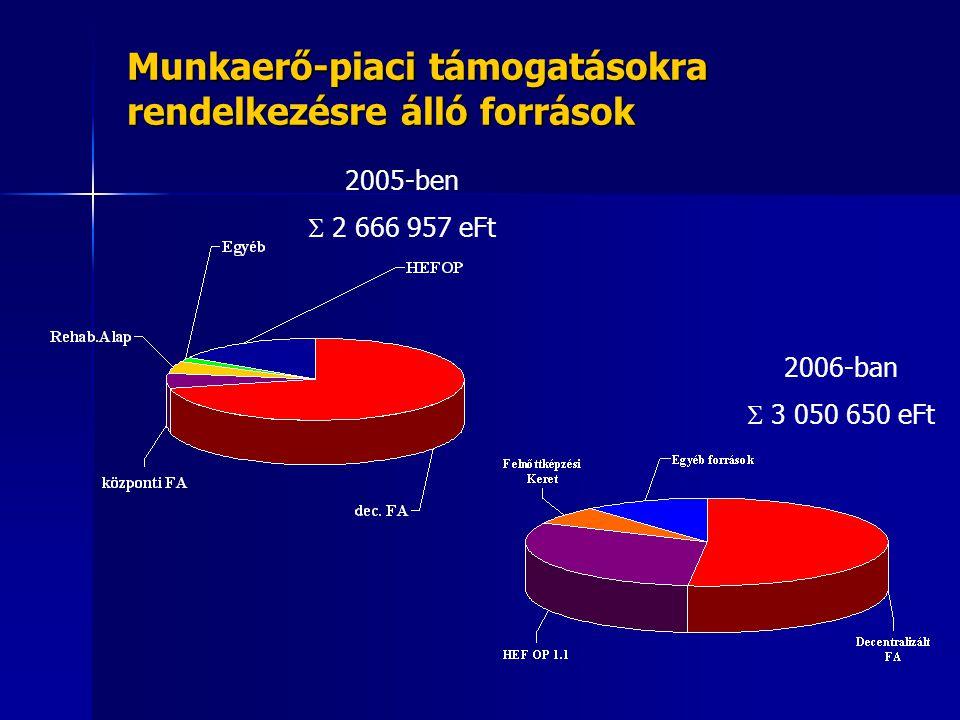 Munkaerő-piaci támogatásokra rendelkezésre álló források
