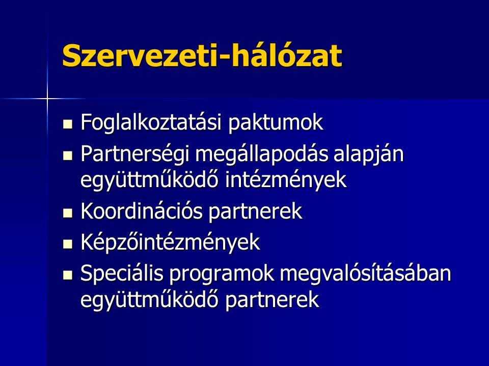 Szervezeti-hálózat Foglalkoztatási paktumok