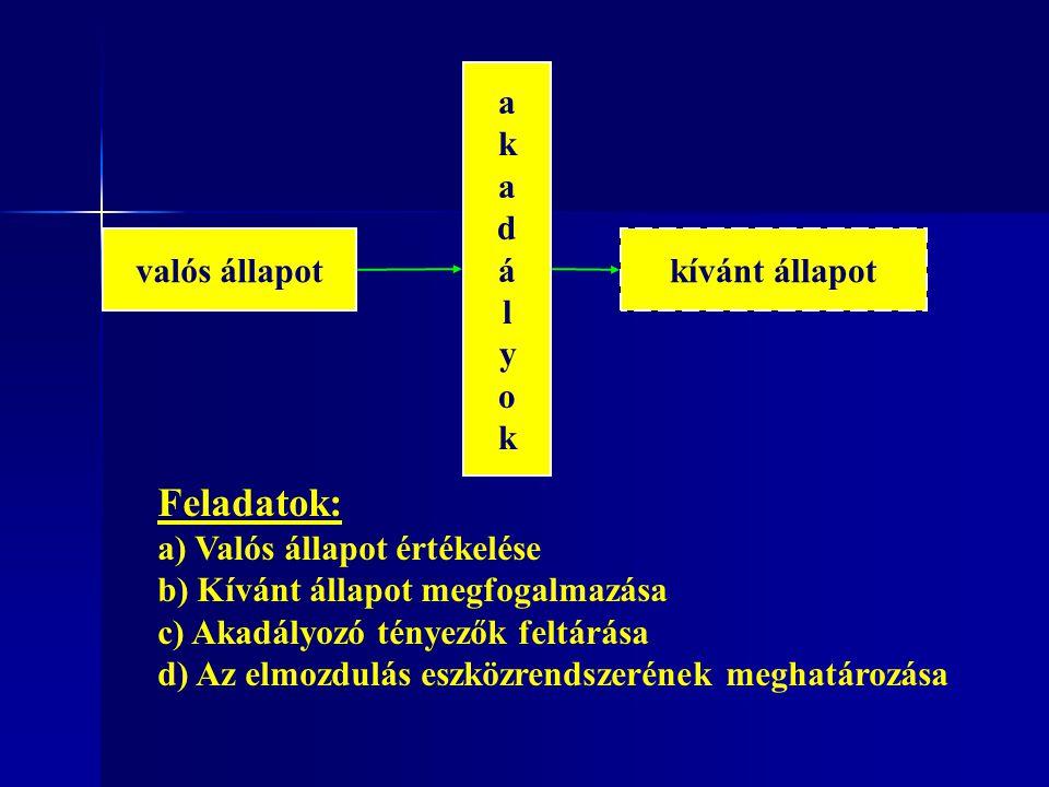 Feladatok: a k d á l y o valós állapot kívánt állapot