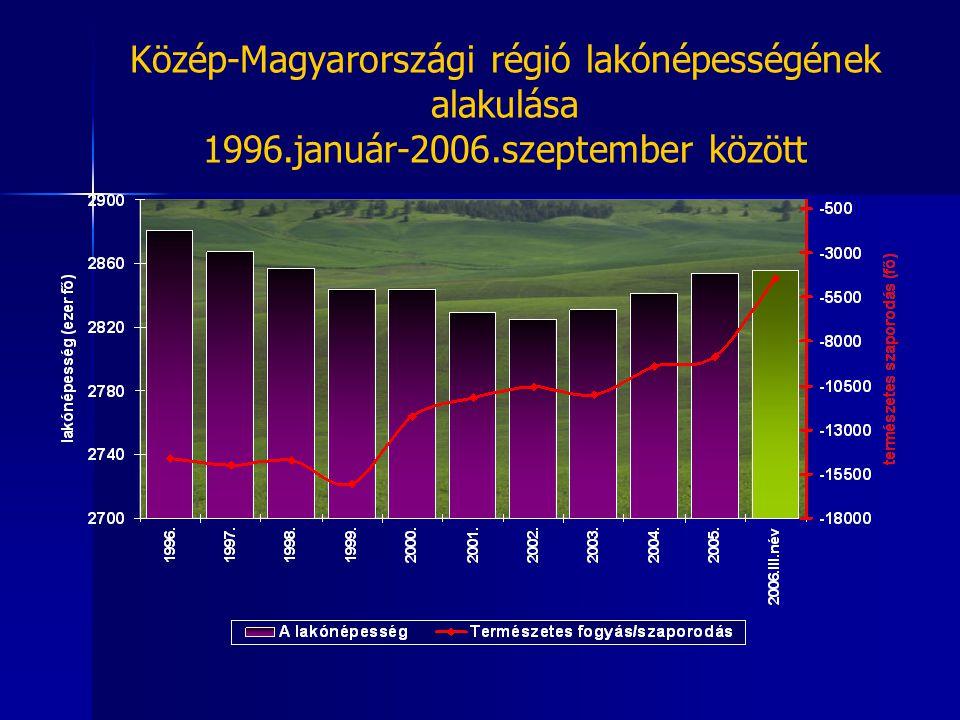 Közép-Magyarországi régió lakónépességének alakulása 1996. január-2006