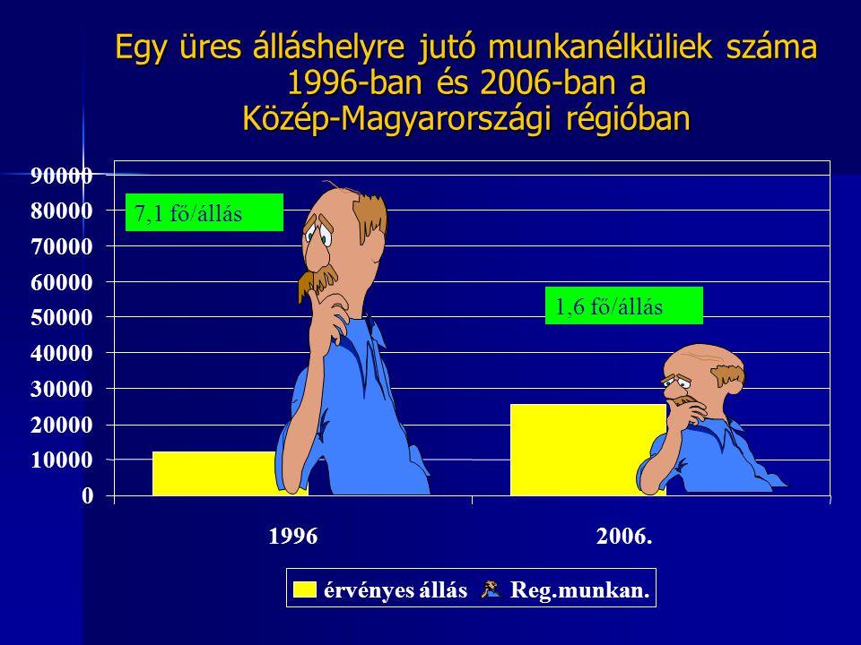 Egy üres álláshelyre jutó munkanélküliek száma 1996-ban és 2006-ban a Közép-Magyarországi régióban