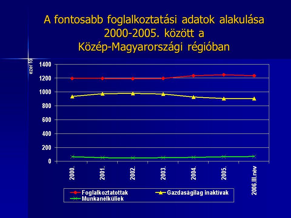 A fontosabb foglalkoztatási adatok alakulása 2000-2005