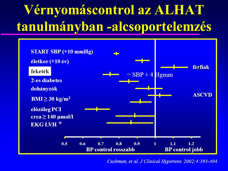 Vérnyomáscontrol az ALHAT tanulmányban -alcsoportelemzés