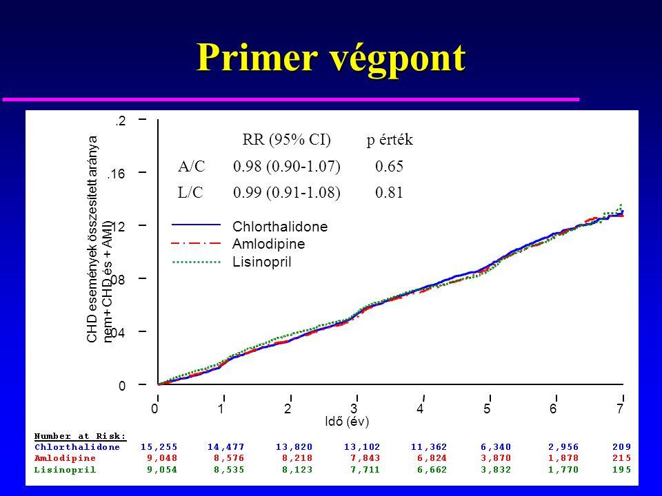 Primer végpont RR (95% CI) p érték A/C 0.98 (0.90-1.07) 0.65 L/C