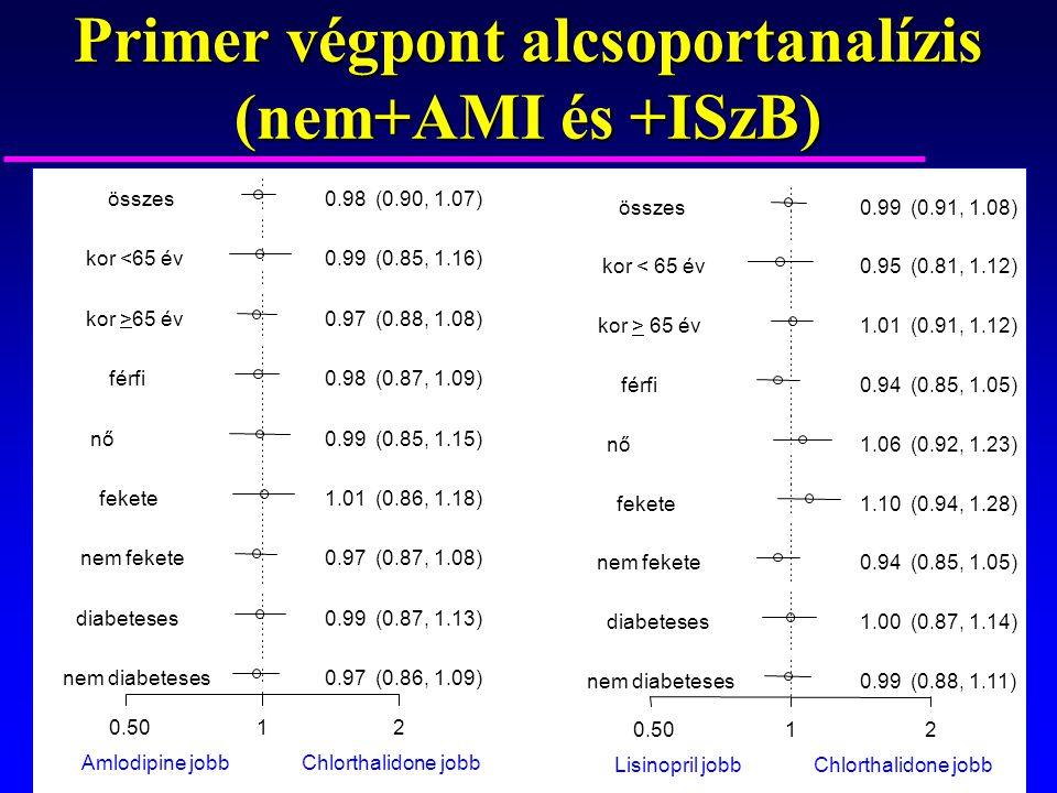 Primer végpont alcsoportanalízis (nem+AMI és +ISzB)