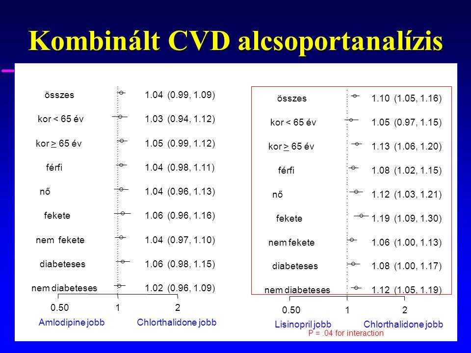 Kombinált CVD alcsoportanalízis