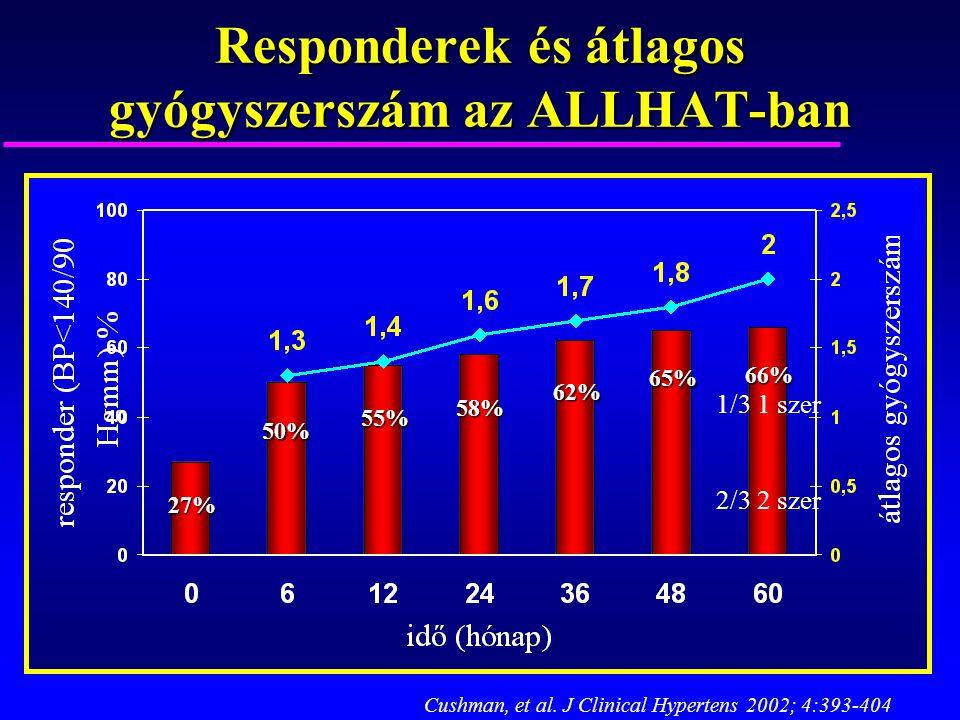 Responderek és átlagos gyógyszerszám az ALLHAT-ban