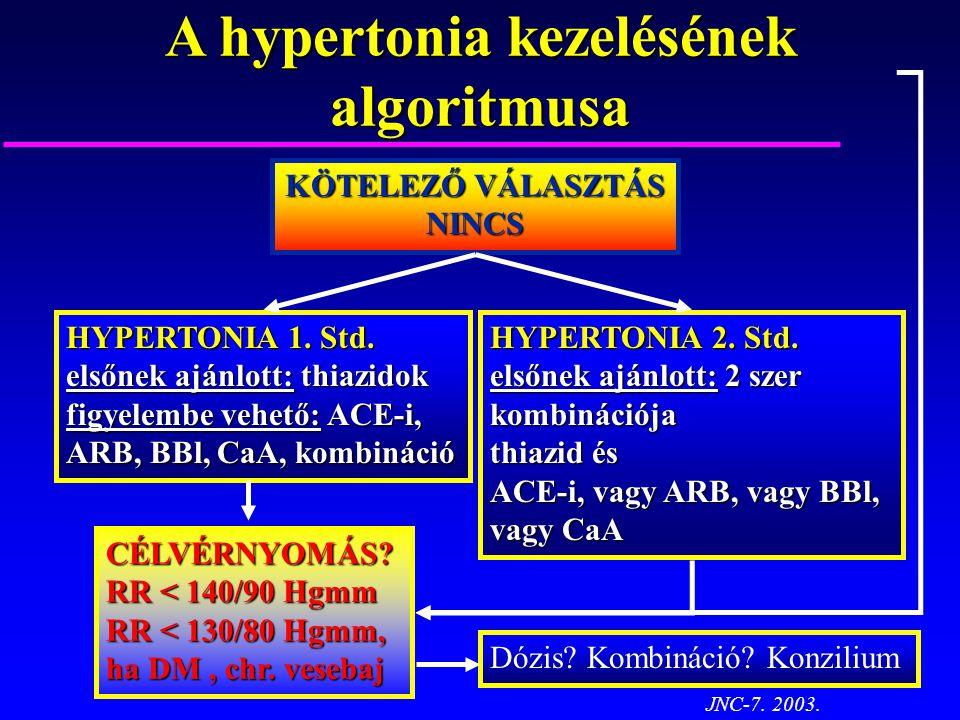 A hypertonia kezelésének algoritmusa