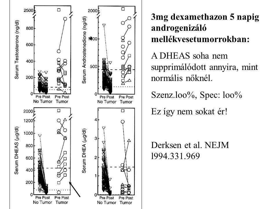 3mg dexamethazon 5 napig androgenizáló mellékvesetumorrokban: