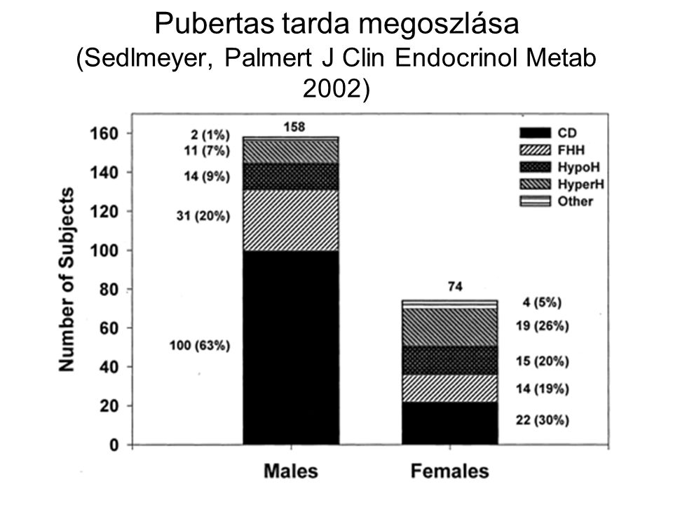 Pubertas tarda megoszlása (Sedlmeyer, Palmert J Clin Endocrinol Metab 2002)