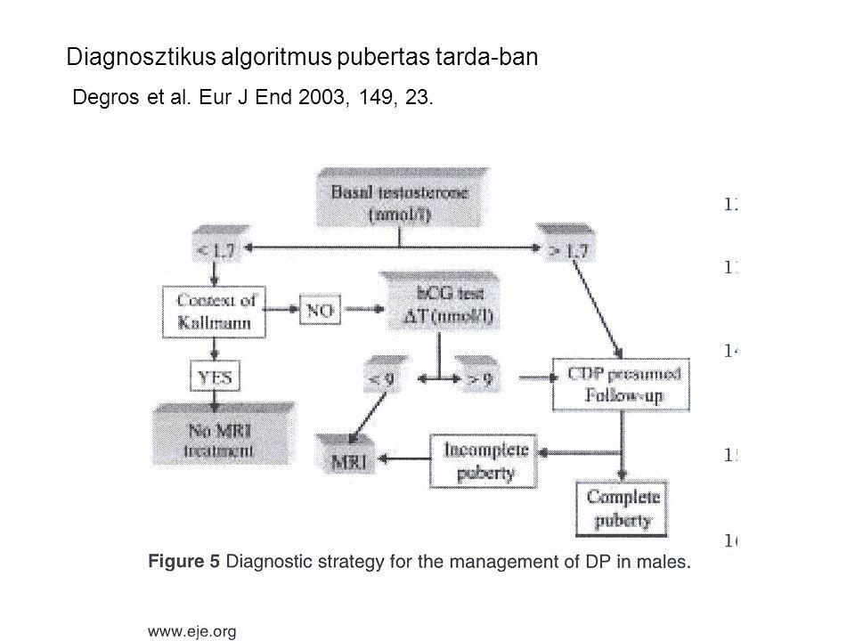 Diagnosztikus algoritmus pubertas tarda-ban