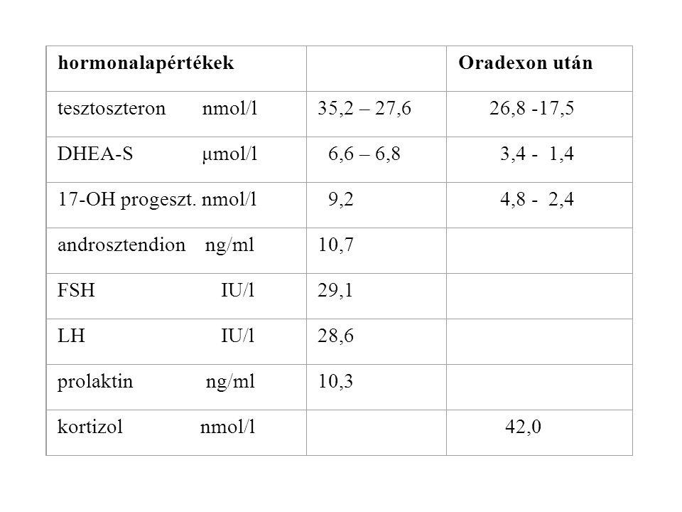 hormonalapértékek Oradexon után tesztoszteron nmol/l 35,2 – 27,6