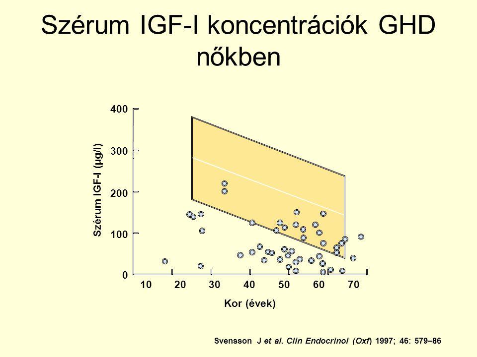 Szérum IGF-I koncentrációk GHD nőkben