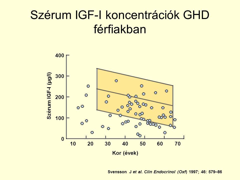 Szérum IGF-I koncentrációk GHD férfiakban