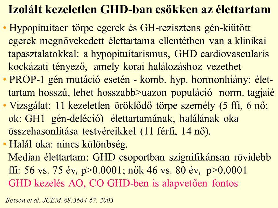 Izolált kezeletlen GHD-ban csökken az élettartam