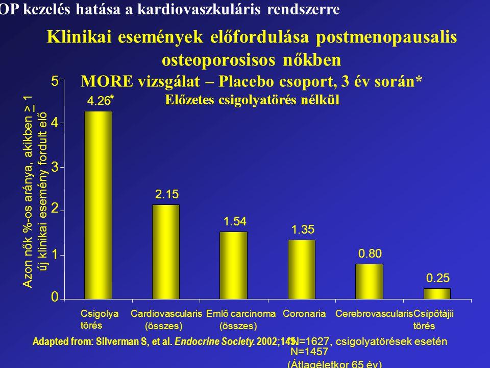 Azon nők %-os aránya, akikben > 1 új klinikai esemény fordult elő