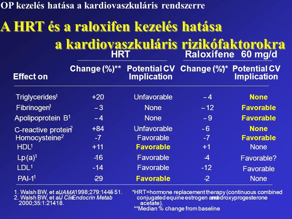 A HRT és a raloxifen kezelés hatása