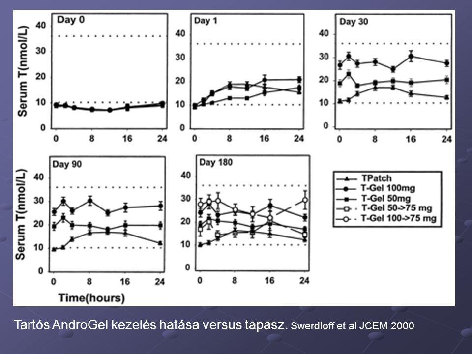 Tartós AndroGel kezelés hatása versus tapasz. Swerdloff et al JCEM 2000