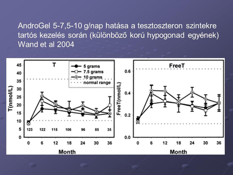 AndroGel 5-7,5-10 g/nap hatása a tesztoszteron szintekre tartós kezelés során (különböző korú hypogonad egyének) Wand et al 2004