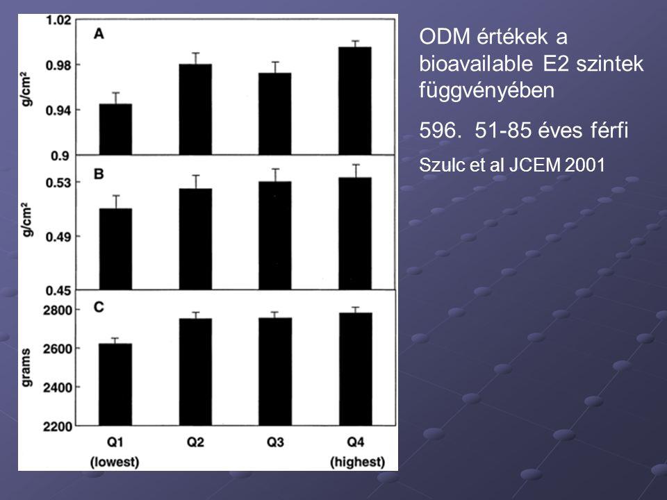 ODM értékek a bioavailable E2 szintek függvényében