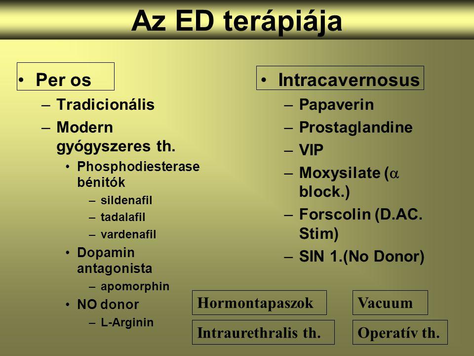 Az ED terápiája Per os Intracavernosus Tradicionális