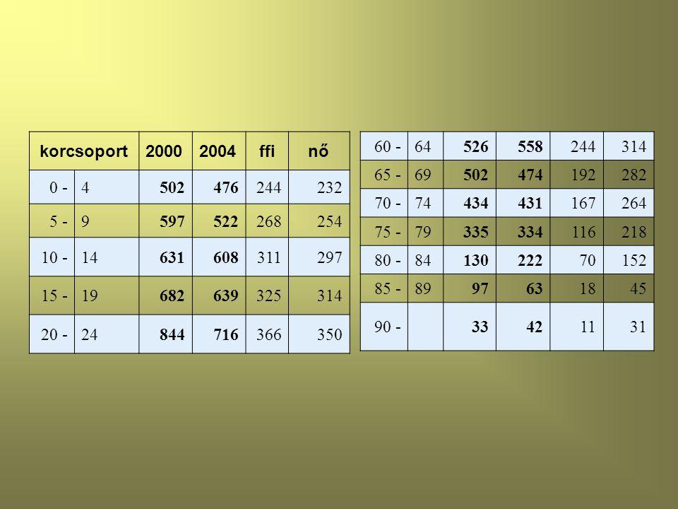 korcsoport 2000. 2004. ffi. nő. 0 - 4. 502. 476. 244. 232. 5 - 9. 597. 522. 268. 254.