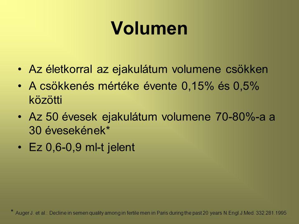 Volumen Az életkorral az ejakulátum volumene csökken