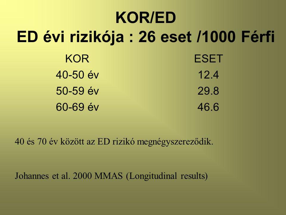 KOR/ED ED évi rizikója : 26 eset /1000 Férfi